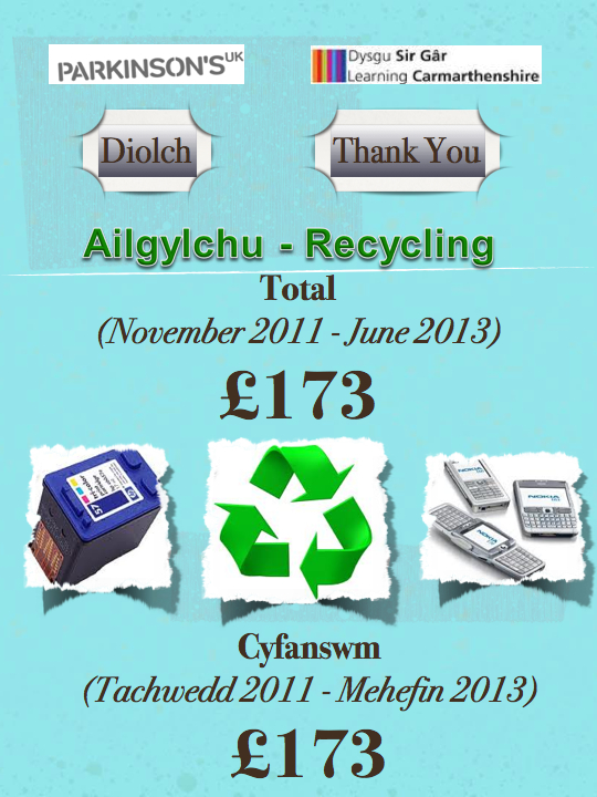 Ailgylchu - Recycling  -  Cyfanswm - Total - £173
